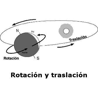 ¿Cuánto dura el movimiento de rotación y traslación?